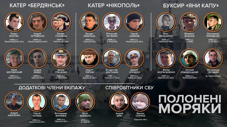 Дело украинских военных моряков